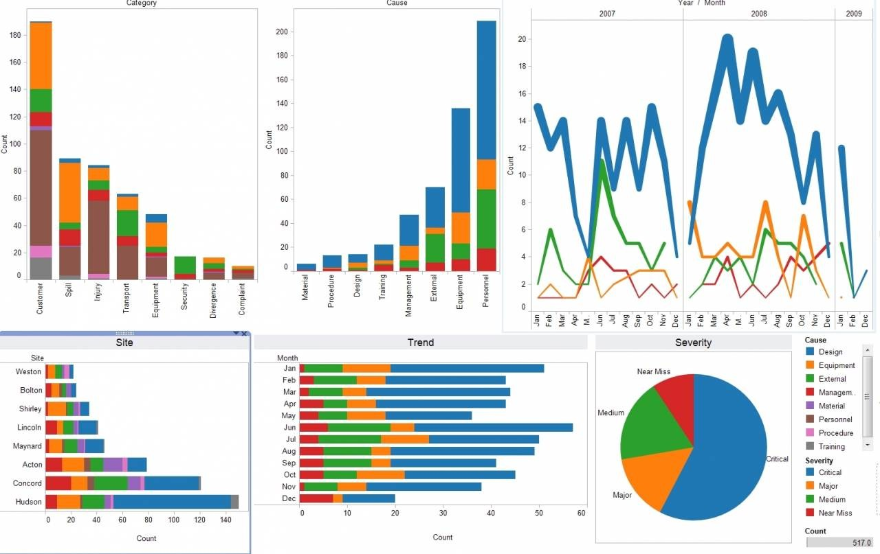 Top Data Visualization Tools for Your Business